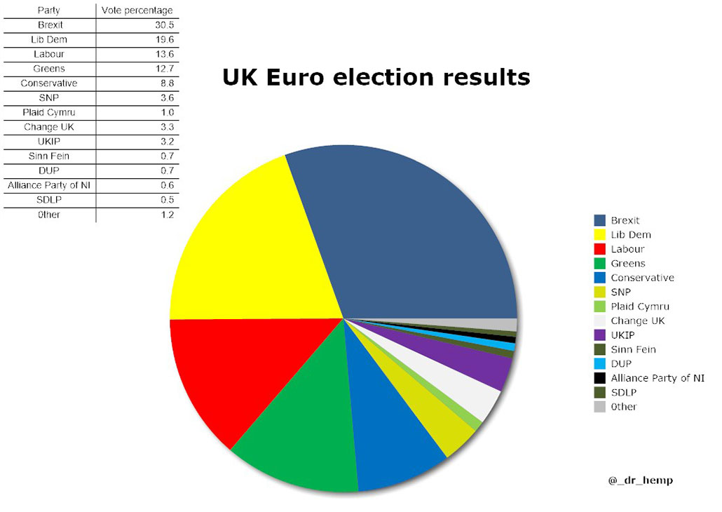 Pie chart of Euro election results in the UK showing percentage share received by each party.