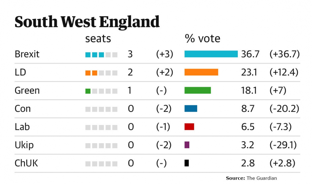 Bar graph of South West England Euro election results, 2019.