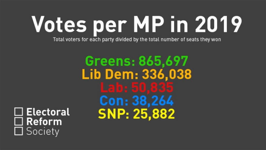 Votes per MP in the 2019 election.